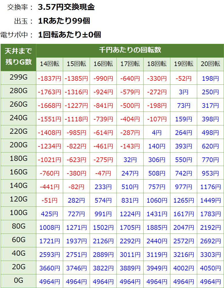 PAスーパー海物語IN JAPAN2 金富士99バージョン 遊タイム・天井期待値(3.57円交換・削り無し)
