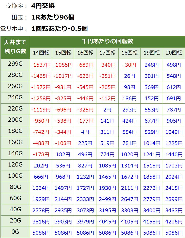 PAスーパー海物語IN JAPAN2 金富士99バージョン 遊タイム・天井期待値(等価交換・削り有り)