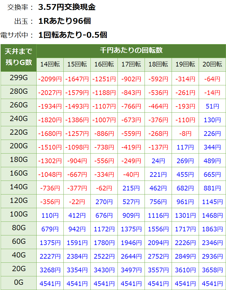 PAスーパー海物語IN JAPAN2 金富士99バージョン 遊タイム・天井期待値(3.57円交換・削り有り)