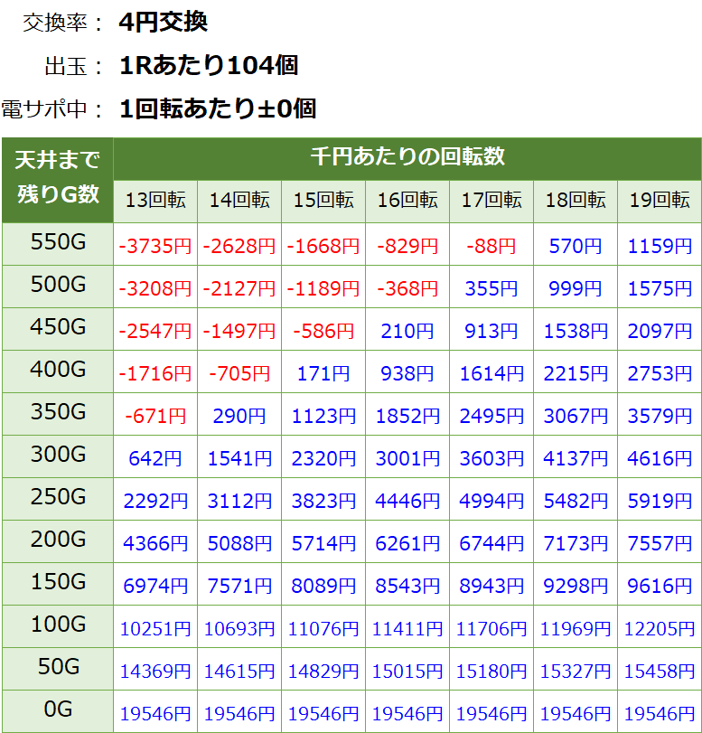 Pモモキュンソード閃撃 遊タイム・天井期待値(等価交換・削り無し)