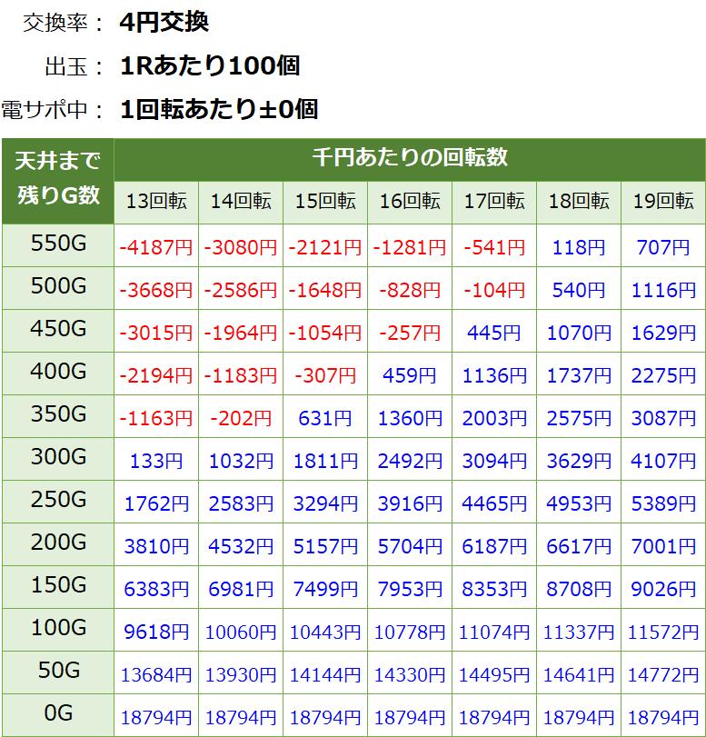 Pモモキュンソード閃撃 遊タイム・天井期待値(等価交換・削り有り)