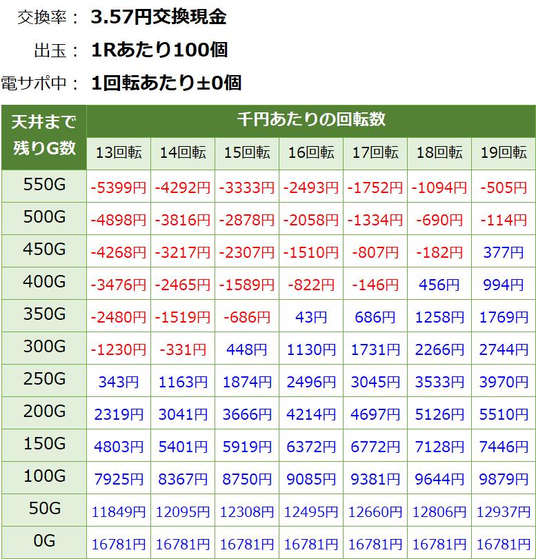 Pモモキュンソード閃撃 遊タイム・天井期待値(3.57円交換・削り有り)