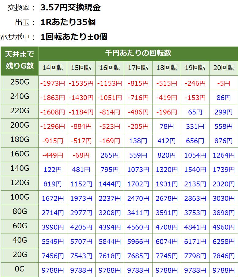 PA真北斗無双2 連撃 甘デジ新台 遊タイム・天井期待値(3.57円交換・削り無し)