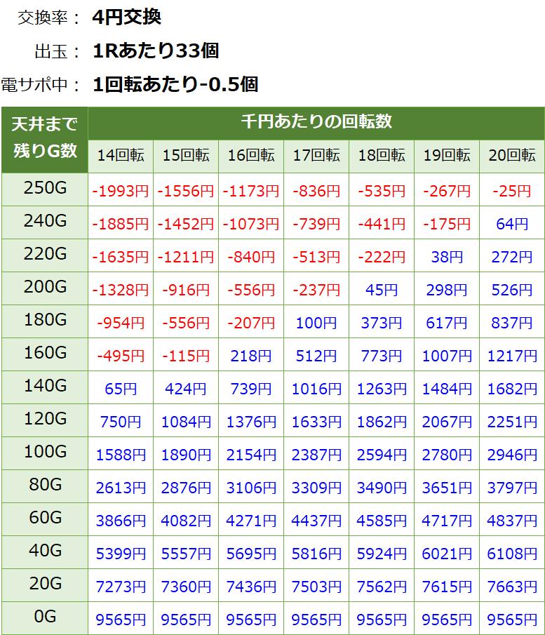 PA真北斗無双2 連撃 甘デジ新台 遊タイム・天井期待値(等価交換・削り有り)