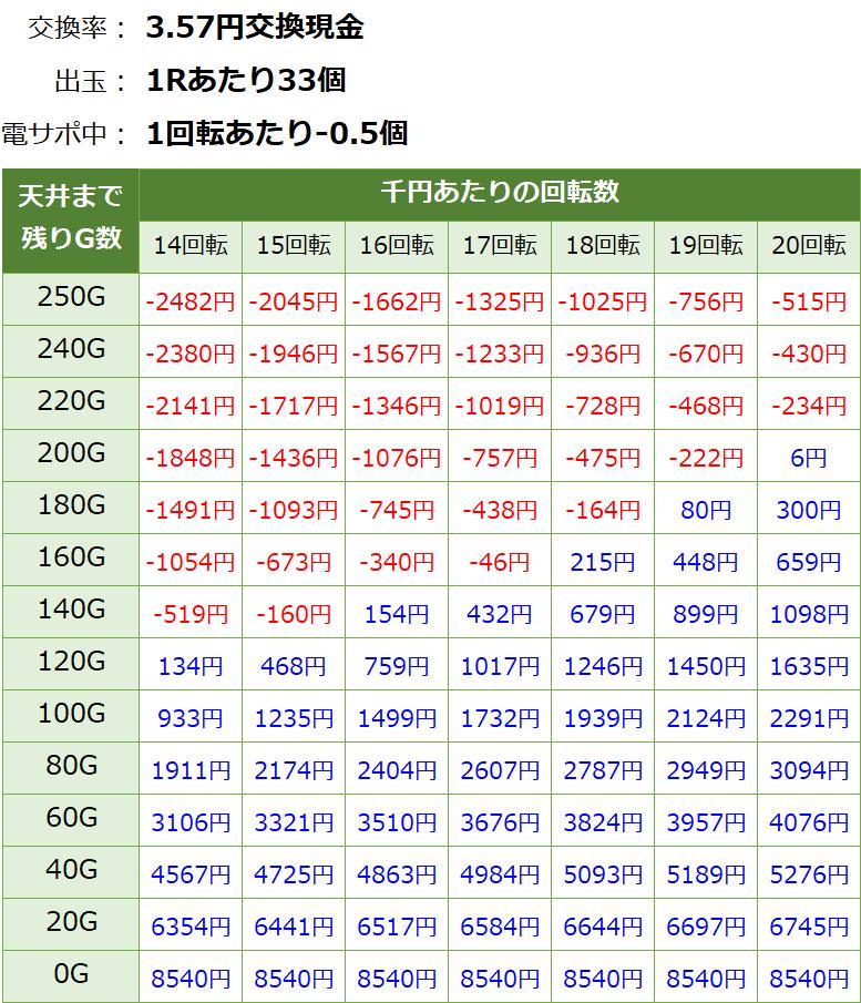 PA真北斗無双2 連撃 甘デジ新台 遊タイム・天井期待値(3.57円交換・削り有り)