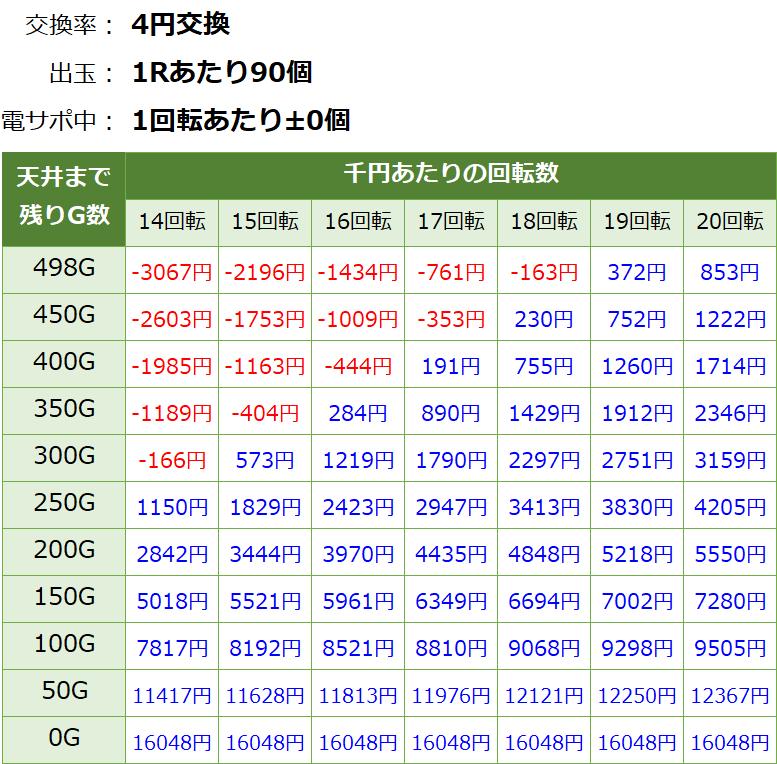 P DD北斗の拳2 ラオウ199Ver. 遊タイム・天井期待値(等価交換・削り無し)