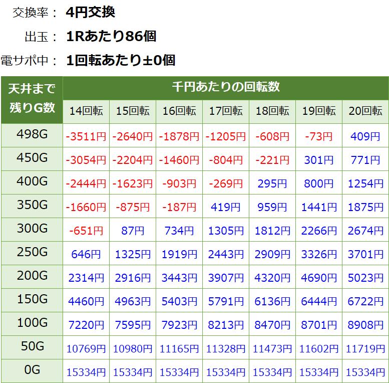 P DD北斗の拳2 ラオウ199Ver. 遊タイム・天井期待値(等価交換・削り有り)