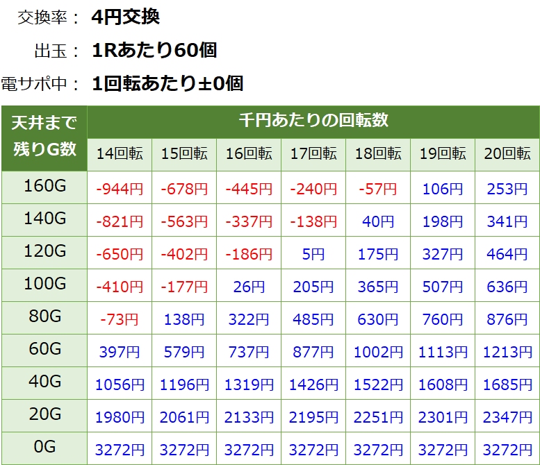 PA乗物娘GO ごらく パチンコ新台 遊タイム・天井期待値(等価交換・削り無し)