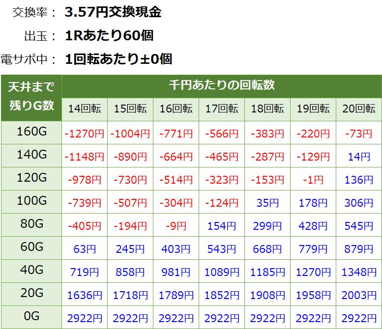 PA乗物娘GO ごらく パチンコ新台 遊タイム・天井期待値(3.57円交換・削り無し)