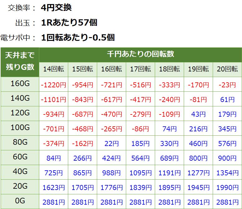 PA乗物娘GO ごらく パチンコ新台 遊タイム・天井期待値(等価交換・削り有り)