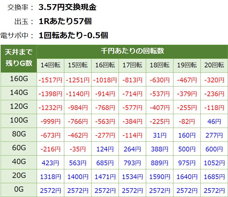 PA乗物娘GO ごらく パチンコ新台 遊タイム・天井期待値(3.57円交換・削り有り)
