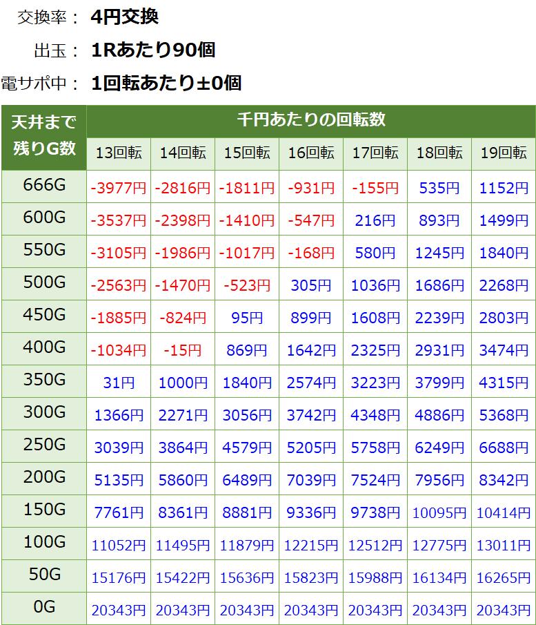 Pコードギアス ライトミドル パチンコ新台 遊タイム・天井期待値(等価交換・削り無し)