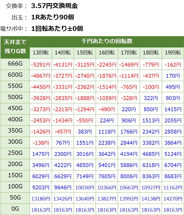 Pコードギアス ライトミドル パチンコ新台 遊タイム・天井期待値(3.57円交換・削り無し)