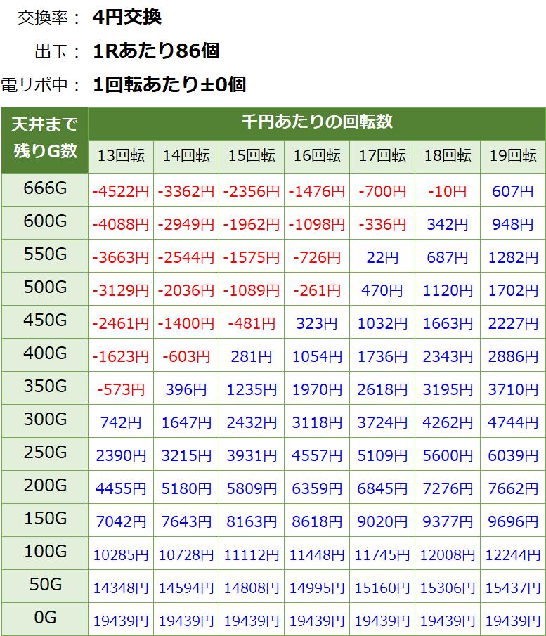 Pコードギアス ライトミドル パチンコ新台 遊タイム・天井期待値(等価交換・削り有り)