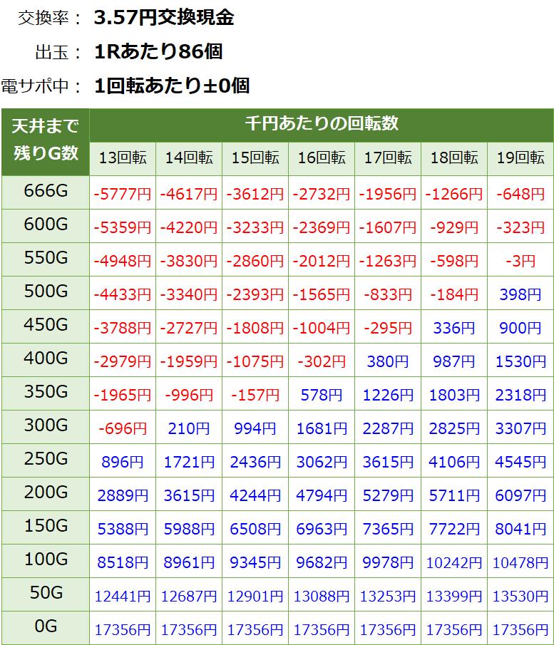Pコードギアス ライトミドル パチンコ新台 遊タイム・天井期待値(3.57円交換・削り有り)