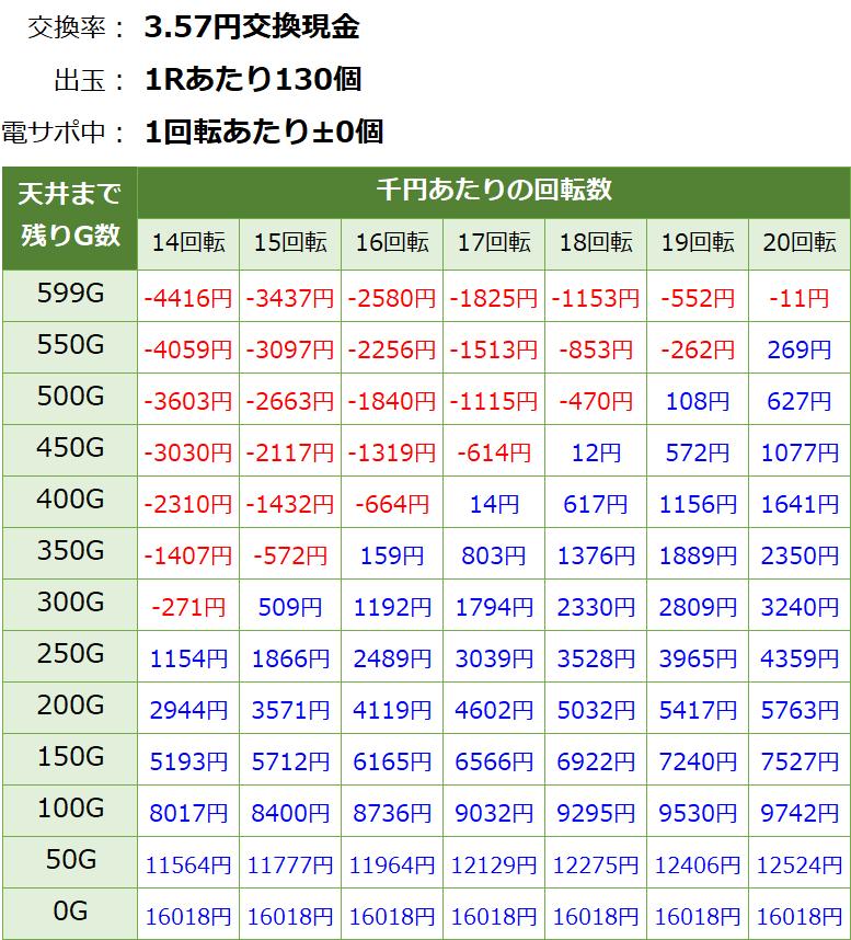 Pルパン三世 復活のマモー 219ver. 遊タイム・天井期待値(3.57円交換・削り無し)
