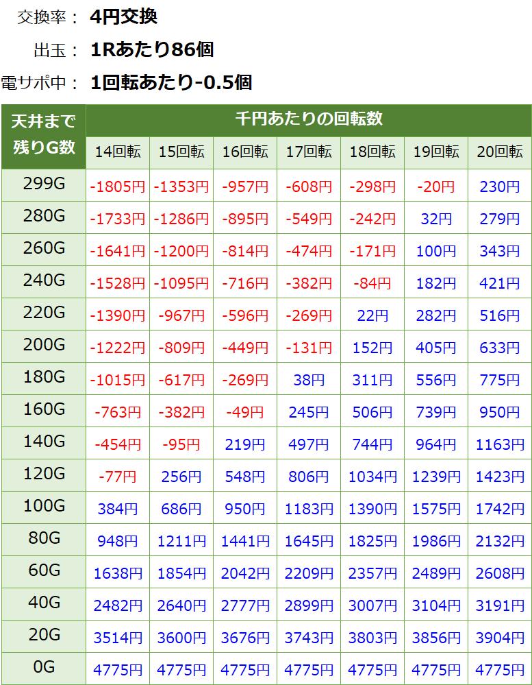 PAぱちんこ冬のソナタ 甘デジ 新台 遊タイム・天井期待値(等価交換・削り有り)