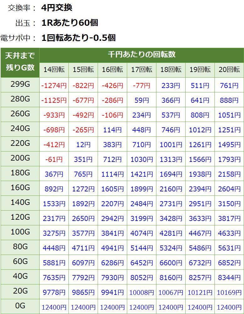ウルトラ6兄弟 甘デジ新台 遊タイム・天井期待値(等価交換・削り無し)