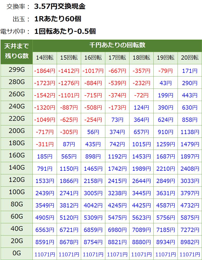 ウルトラ6兄弟 甘デジ新台 遊タイム・天井期待値(3.57円交換・削り無し)