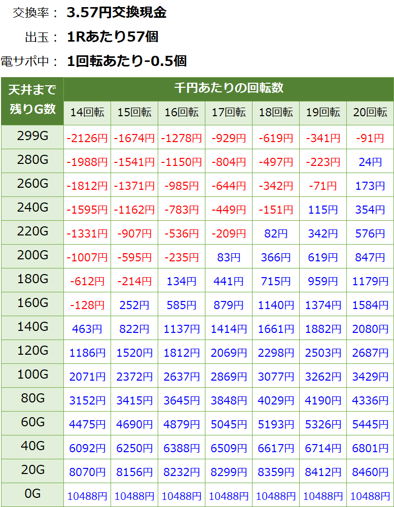 ウルトラ6兄弟 甘デジ新台 遊タイム・天井期待値(3.57円交換・削り有り)